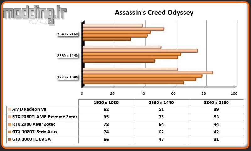 Jeu 07 Assassin's Creed Odyssey Radeon VII