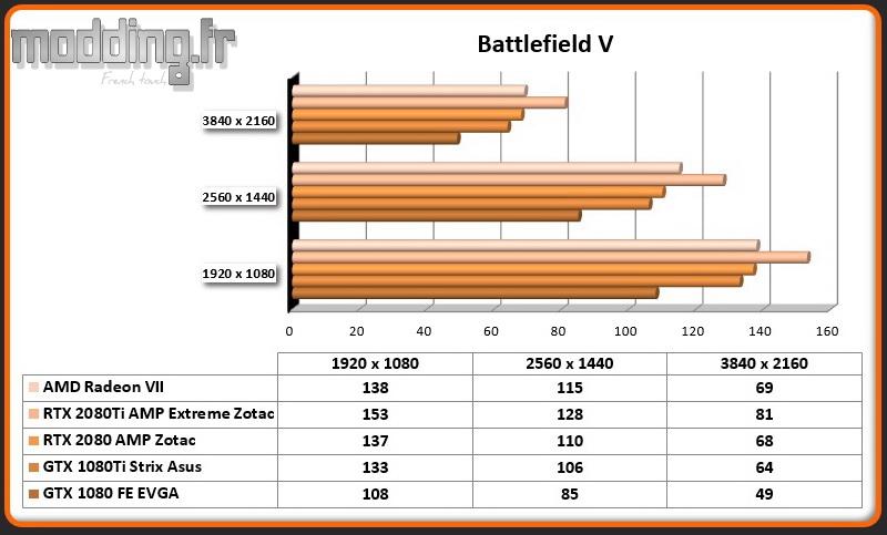 Jeu 08 Battlefield V Radeon VII