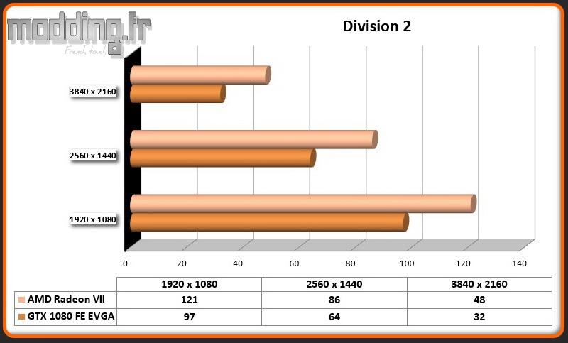 Jeu 09 Division 2 Radeon VII