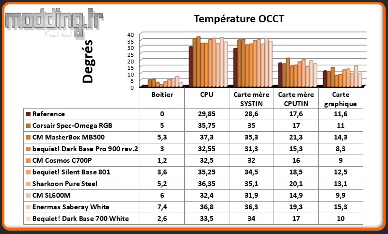 T° OCCT Dark Base 700 White - Comparatif