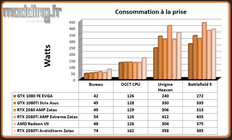 01 Consommation RTX 2080Ti ArcticStorm