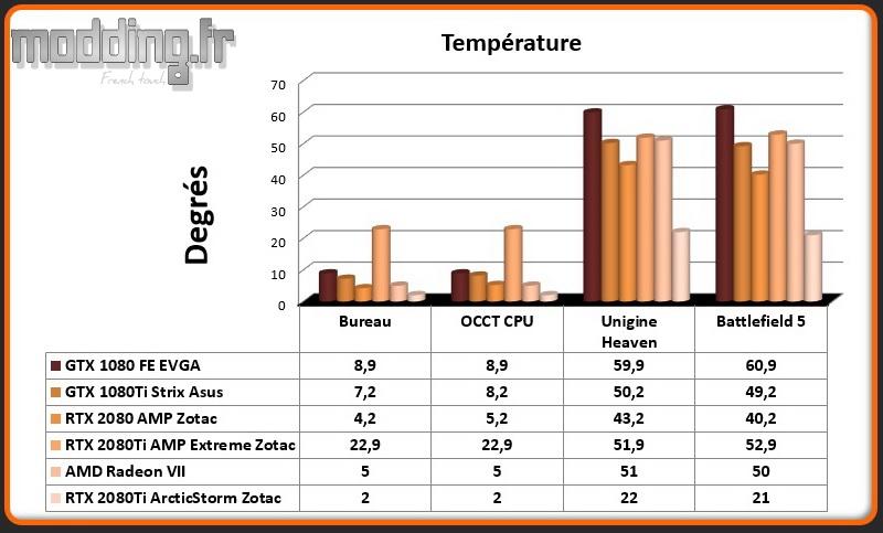 05 Temperatures GPU RTX 2080Ti ArcticStorm