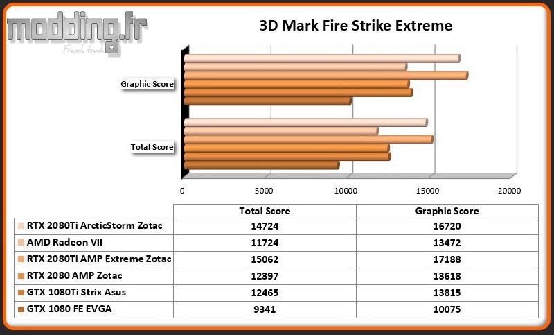 Bench 01 3DMark Fire Strike Extreme RTX 2080Ti ArcticStorm