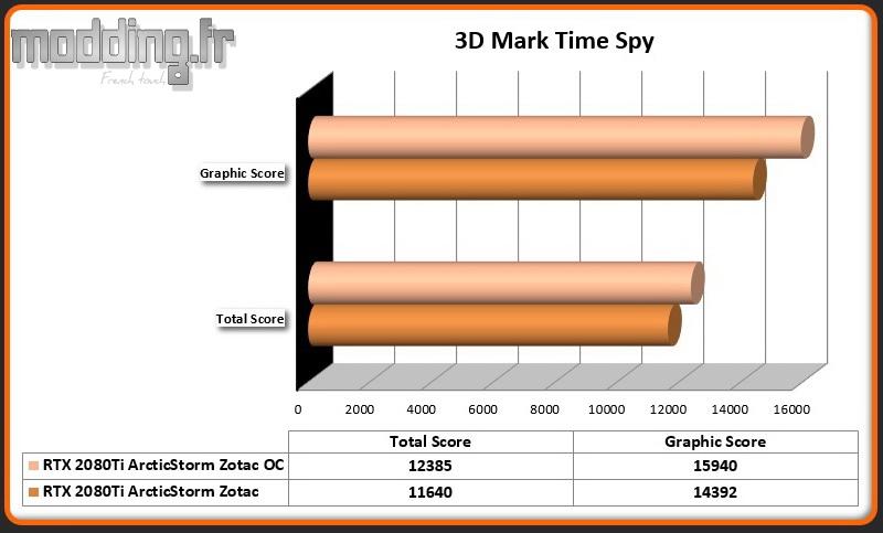 Bench 03 3DMark Time Spy OC RTX 2080Ti ArcticStorm