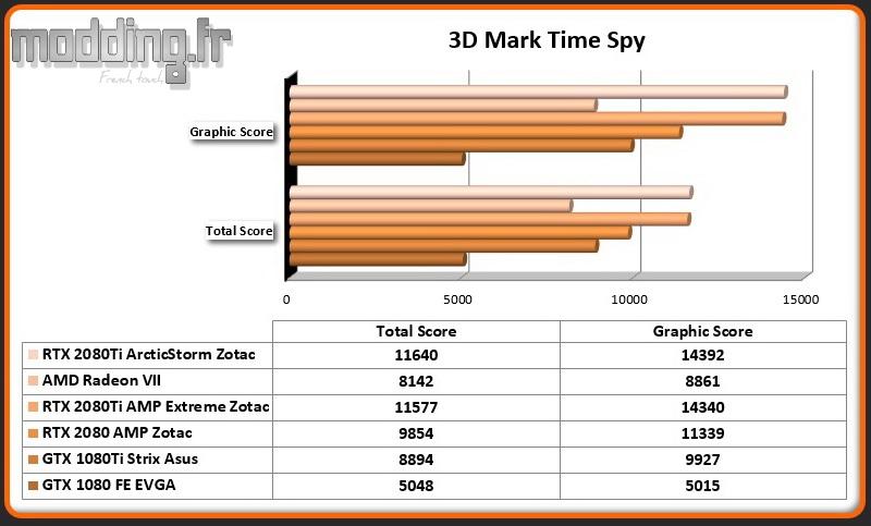 Bench 03 3DMark Time Spy RTX 2080Ti ArcticStorm