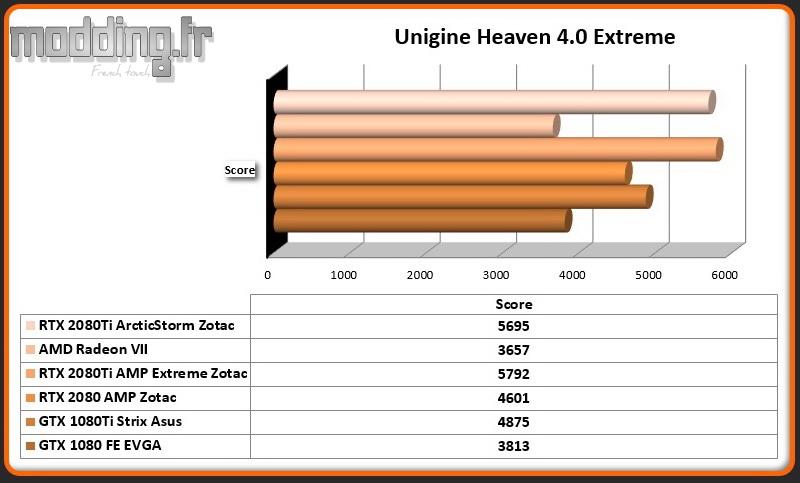 Bench 04 Unigine Heaven 4.0 Extreme RTX 2080Ti ArcticStorm
