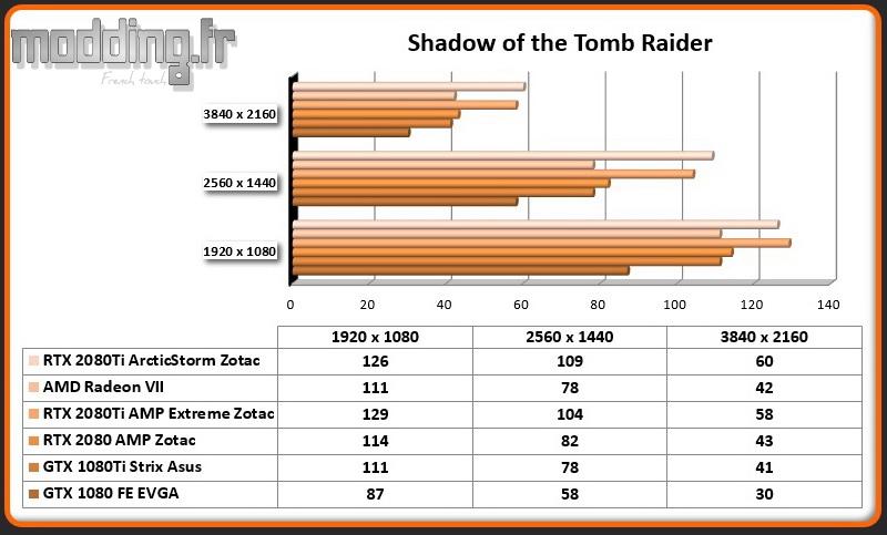 Jeu 01 Shadow of the Tomb Raider RTX 2080Ti ArcticStorm