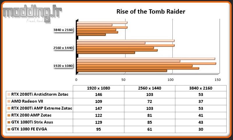 Jeu 02 Rise of the Tomb Raider RTX 2080Ti ArcticStorm