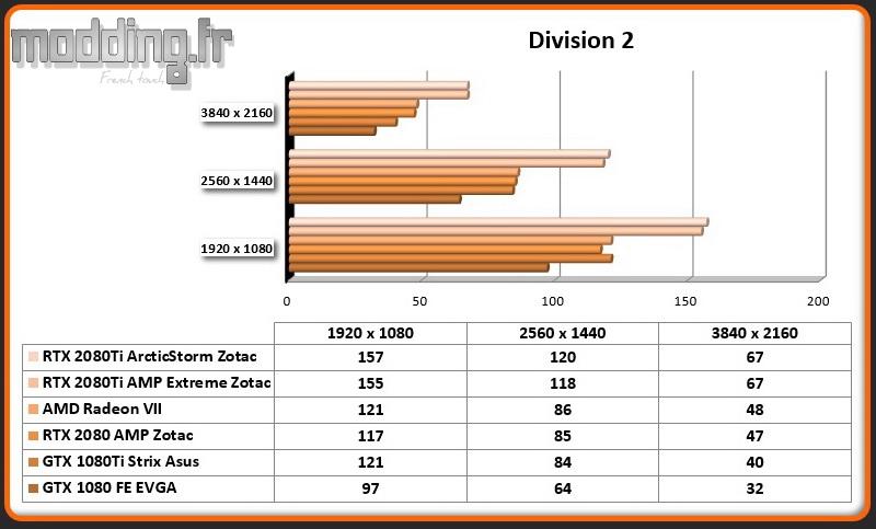 Jeu 03 Division 2 RTX 2080Ti ArcticStorm