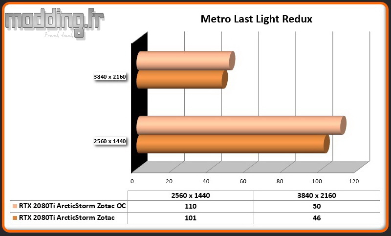 Jeu 04 Metro Last Light Redux OC RTX 2080Ti ArcticStorm
