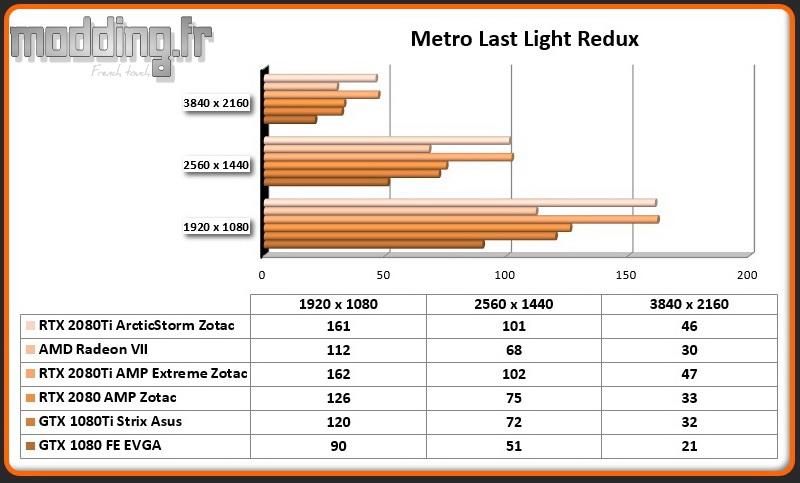 Jeu 04 Metro Last Light Redux RTX 2080Ti ArcticStorm