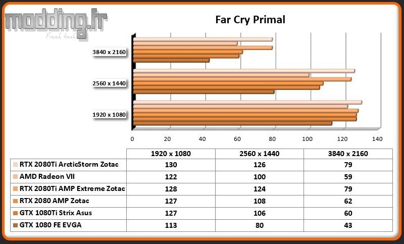 Jeu 05 Far Cry Primal RTX 2080Ti ArcticStorm