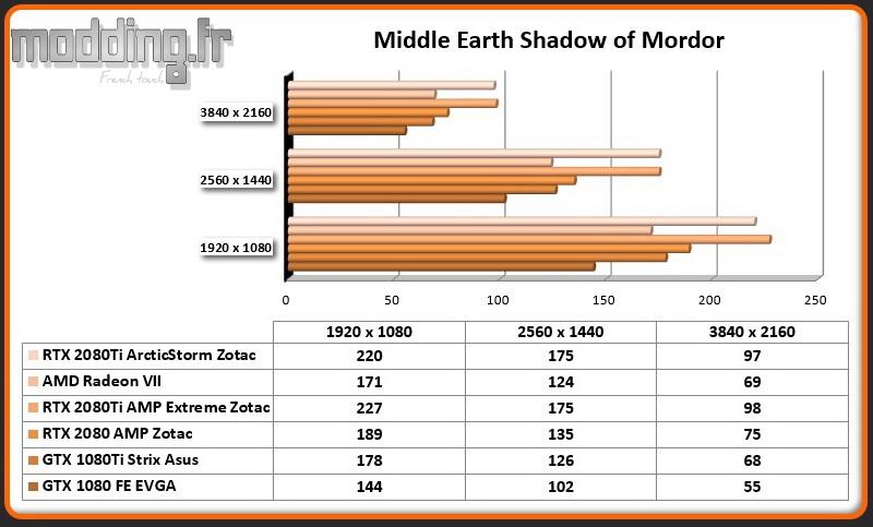Jeu 06 Middle Earth Shadow of Mordor RTX 2080Ti ArcticStorm