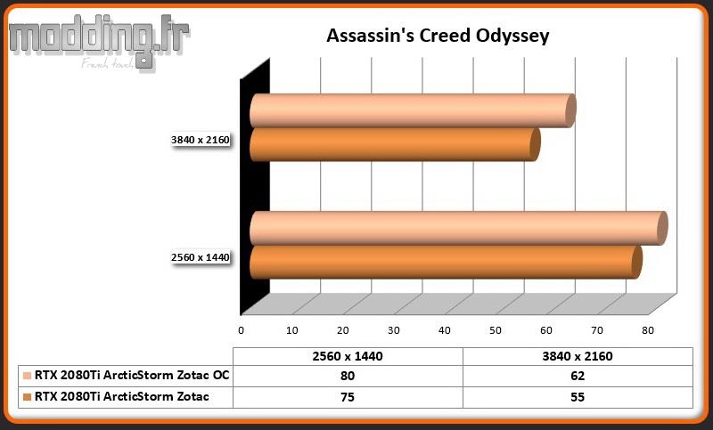 Jeu 07 Assassin's Creed Odyssey OC RTX 2080Ti ArcticStorm