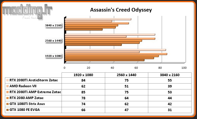 Jeu 07 Assassin's Creed Odyssey RTX 2080Ti ArcticStorm