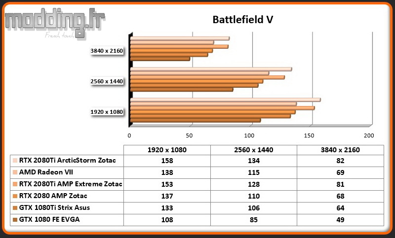 Jeu 08 Battlefield V RTX 2080Ti ArcticStorm