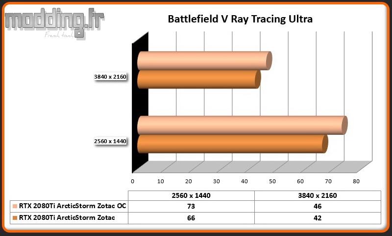 Jeu 09 Battlefield V Ray Tracing OC RTX 2080Ti ArcticStorm