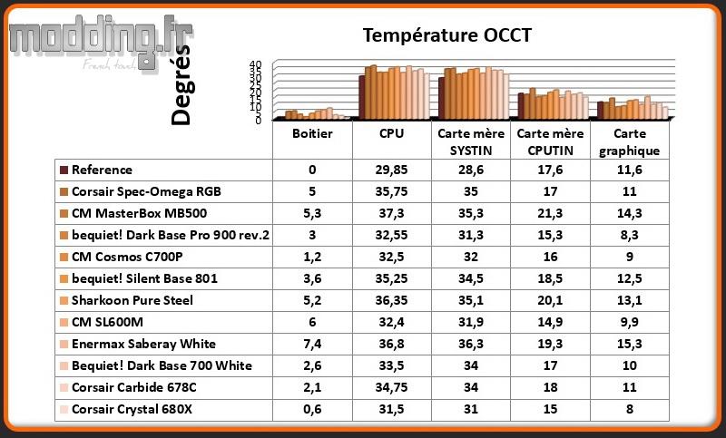 T° OCCT Crystal 680X - Comparatif