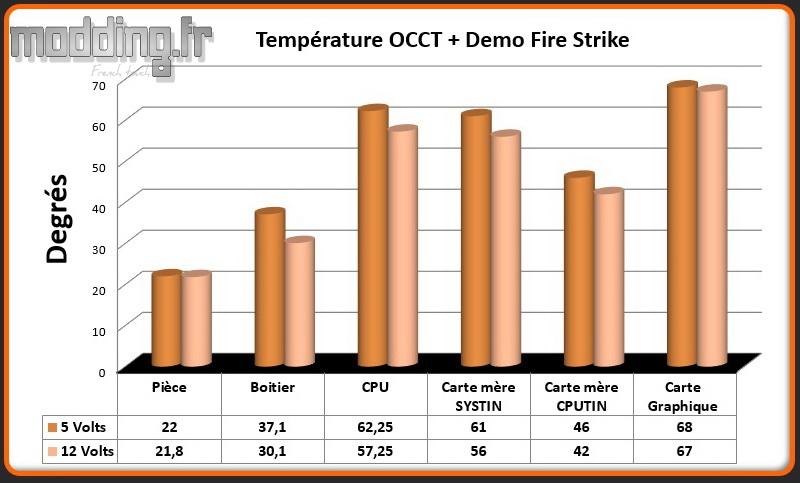 T° OCCT+Fire Strike Crystal 680X