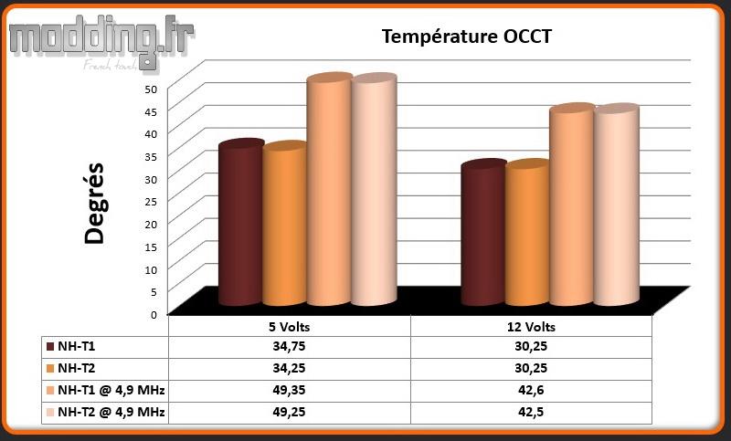 Temperature OCCT NH-T2