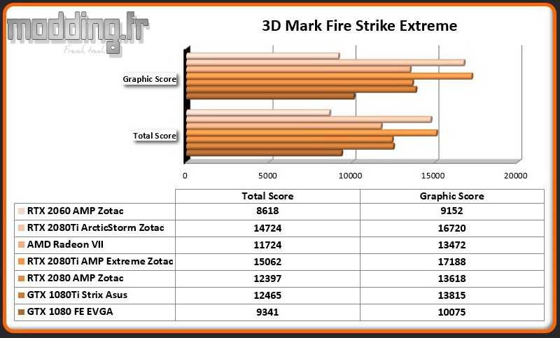 Bench 01 3DMark Fire Strike Extreme RTX 2060 AMP