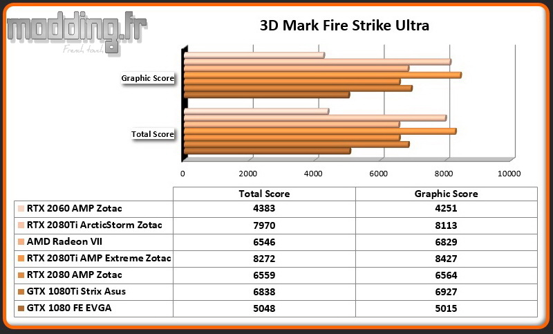 Bench 02 3DMark Fire Strike Ultra RTX 2060 AMP