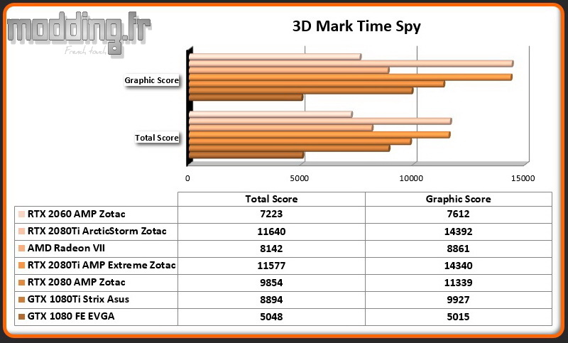Bench 03 3DMark Time Spy RTX 2060 AMP