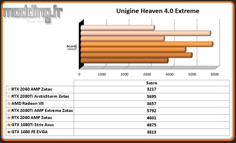Bench 04 Unigine Heaven 4.0 Extreme RTX 2060 AMP