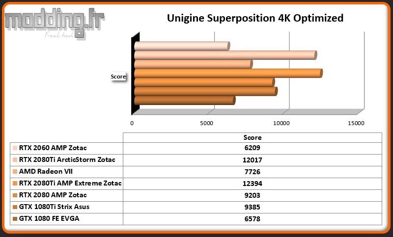 Bench 07 Unigine Superposition 4k Optimized RTX 2060 AMP