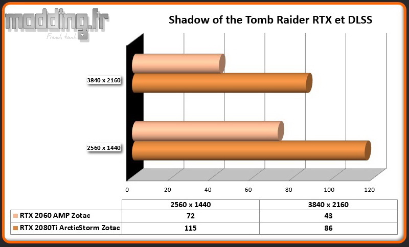 DLSS 01 Shadow of the Tomb Raider RTX 2060 AMP