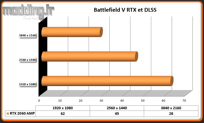 DLSS 03 Battlefied V RTX 2060 AMP