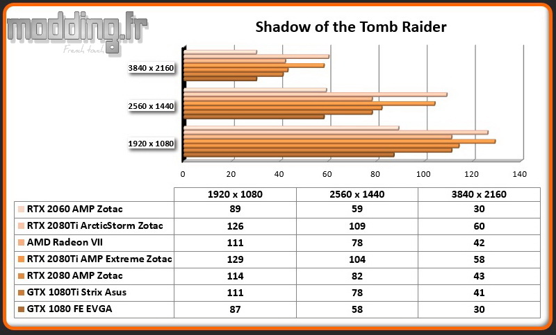 Jeu 01 Shadow of the Tomb Raider RTX 2060 AMP
