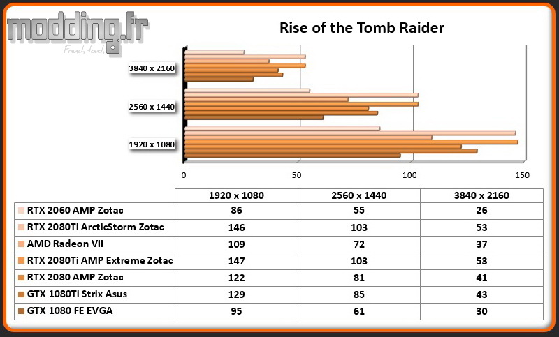 Jeu 02 Rise of the Tomb Raider RTX 2060 AMP