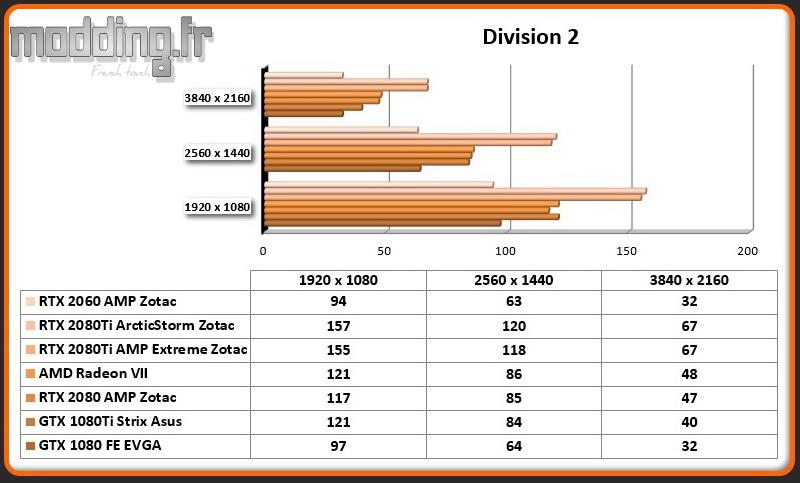 Jeu 03 Division 2 RTX 2060 AMP