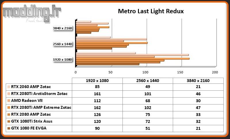 Jeu 04 Metro Last Light Redux RTX 2060 AMP