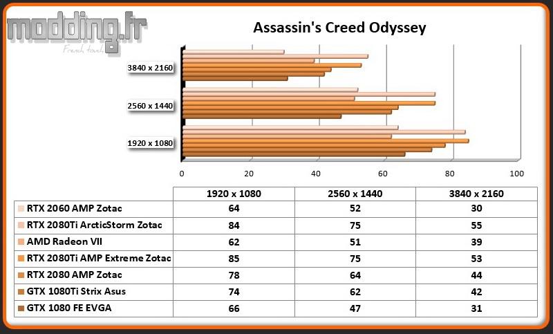 Jeu 07 Assassin's Creed Odyssey RTX 2060 AMP