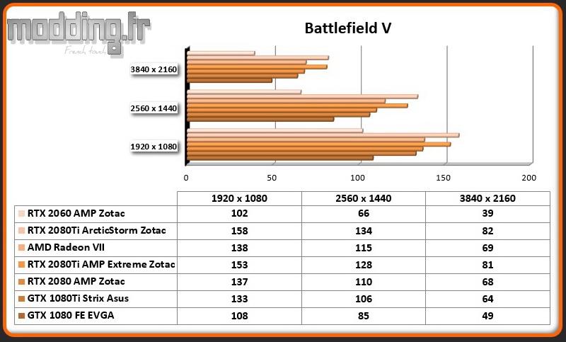 Jeu 08 Battlefield V RTX 2060 AMP