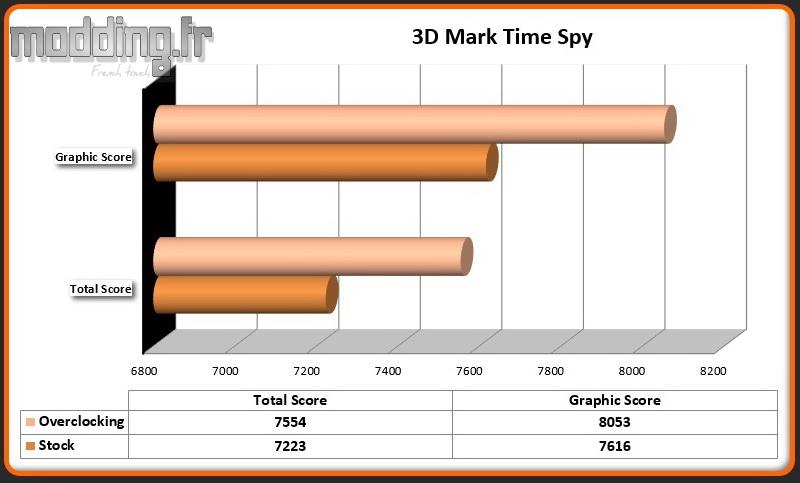 OC 01 3DMark Time Spy RTX 2060 AMP