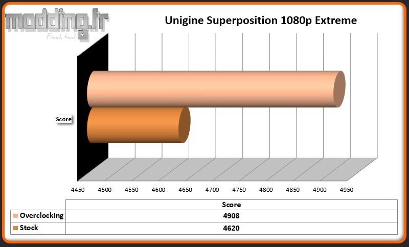 OC 03 Unigine Superposition 1080p Extreme RTX 2060 AMP