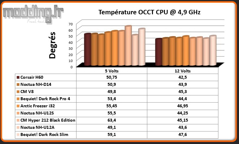 Temperature OCCT CPU @ 4.9 Ghz Dark Rock Slim