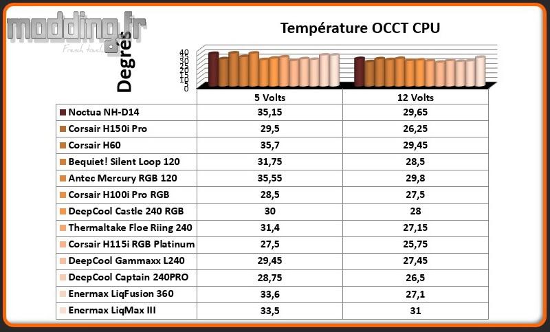 Temperature OCCT CPU LiqMax III