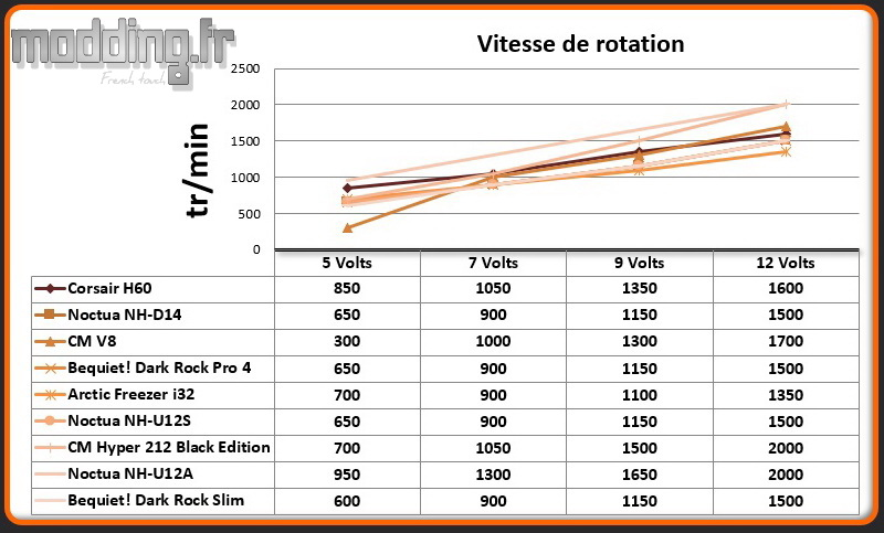 Vitesse de rotation Dark Rock Slim