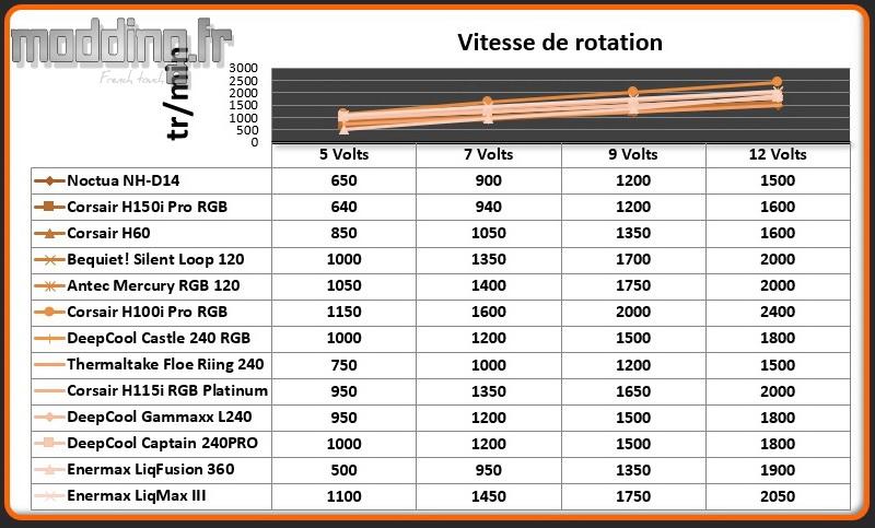 Vitesse de rotation Ventilateur LiqMax III