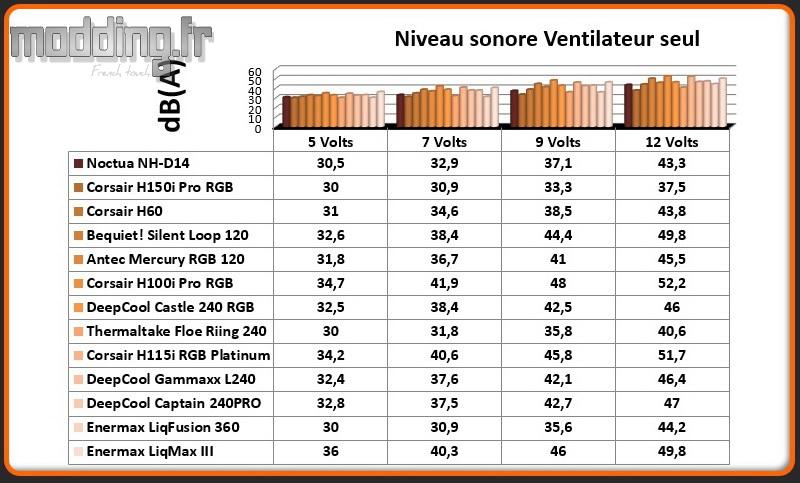 dB(A) Ventilateur LiqMax III