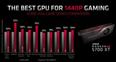 AMD-Radeon-RX-5700-XT-vs-Nvidia-GeForce-RTX-2070