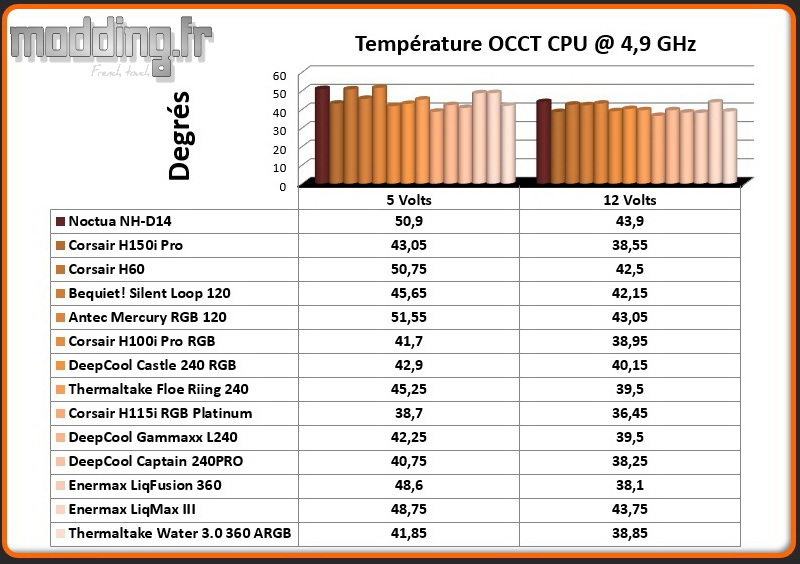 Temperature OCCT CPU @ 4.9 Ghz Water 3.0 360 ARGB SYNC