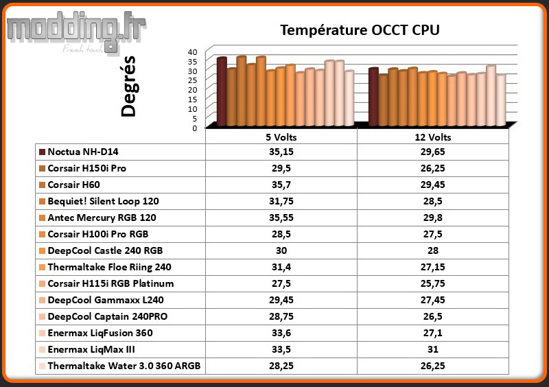 Temperature OCCT CPU Water 3.0 360 ARGB SYNC