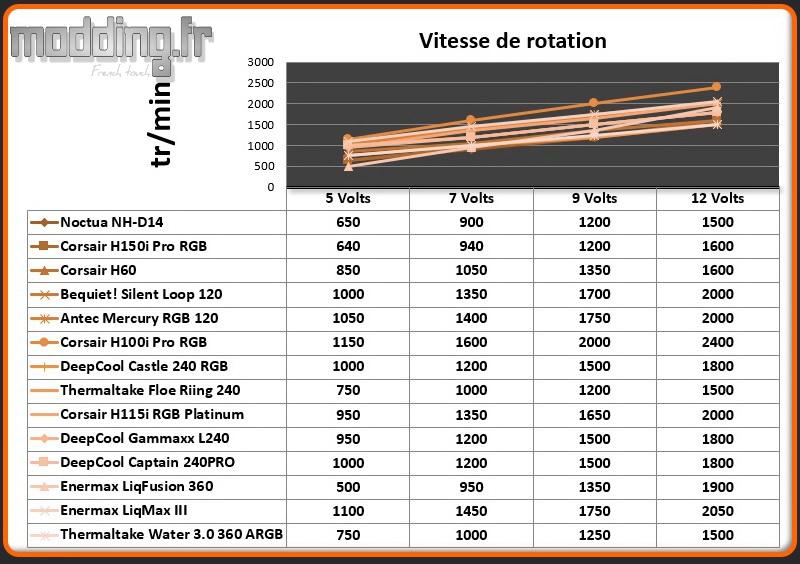 Vitesse de rotation Ventilateur Water 3.0 360 ARGB SYNC