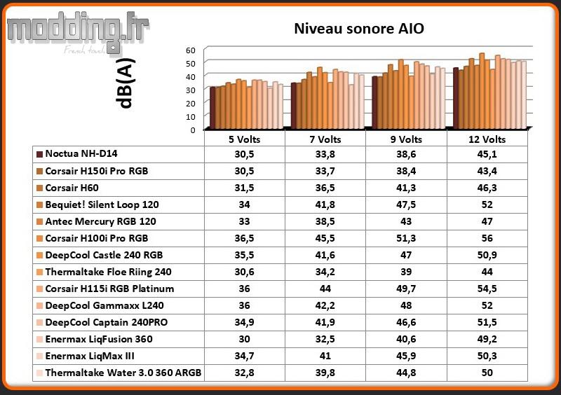 dB(A) Water 3.0 360 ARGB SYNC
