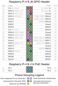 GPIO-Raspberry-pi-4